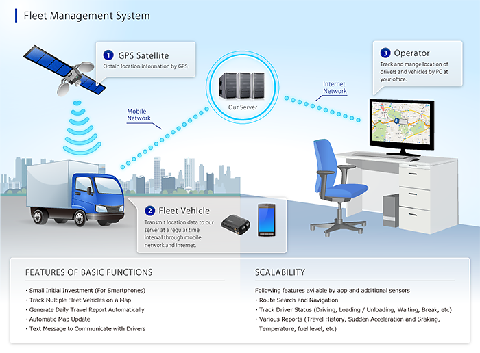 Vehicle Management Systems : Fleet management system zenrin datacom co ltd